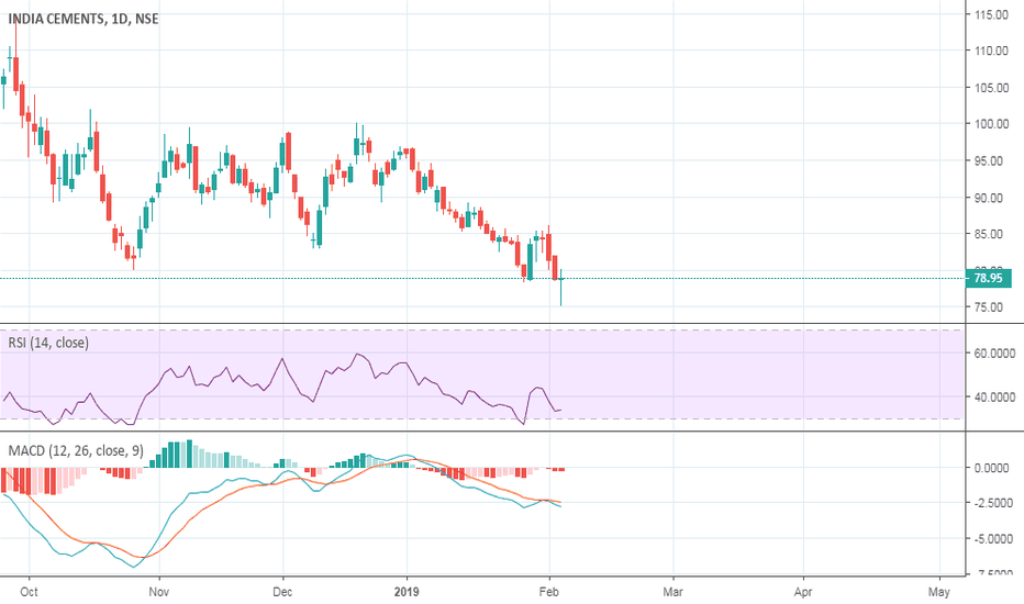 INDIACEM: Long Indiacem with SL of 74.9