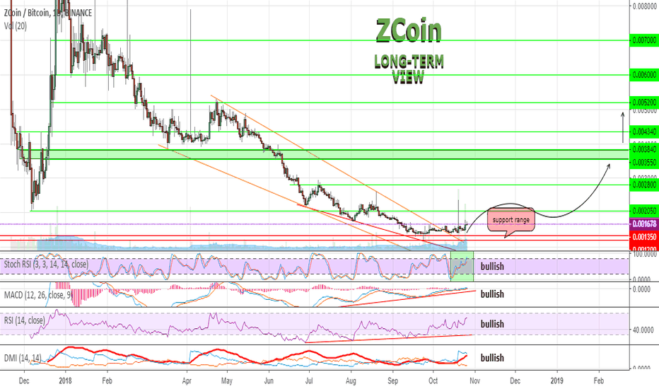 XZCBTC: Recommend to pay attention to Zcoin (XZC)