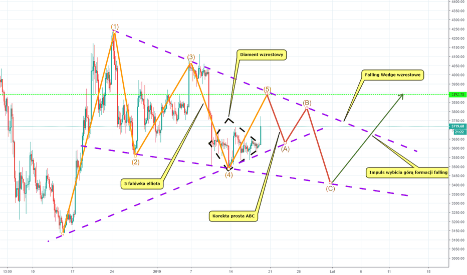 BTCUSD: Formacja Falling Wedge na Bitcoinie. Plan zagrania do lutego!