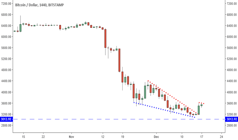 BTCUSD: Bitcoin: This Formation Hints At Broader Recovery?