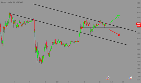 BTCUSD: BTCUSD - For Bitcoin traders