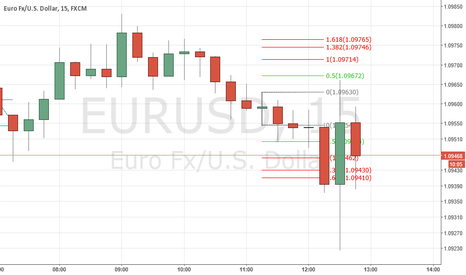 EURUSD: Achieved