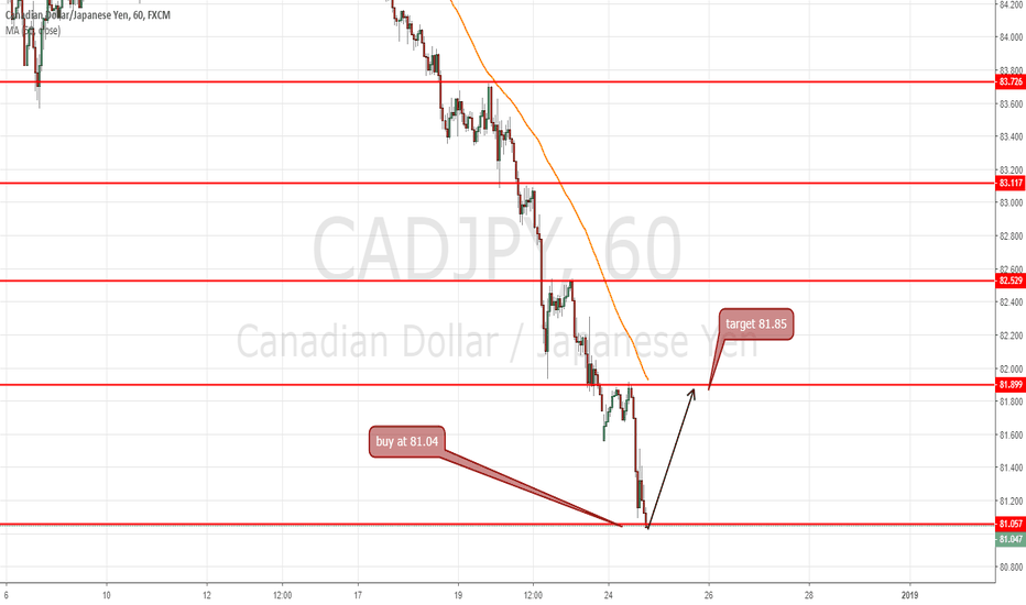 CADJPY: buy at 81.04 to target 81.85-90