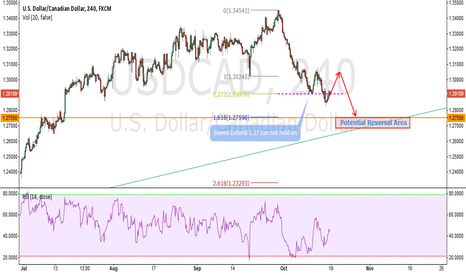 USDCAD: USDCAD ideas are show on the chart