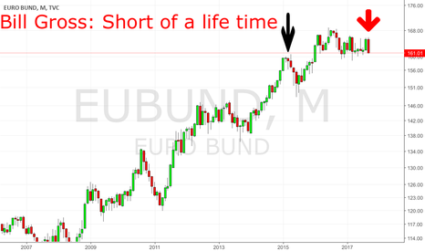 "EUBUND: Remind Bill Gross Prediction: ""Short of a lifetime"""