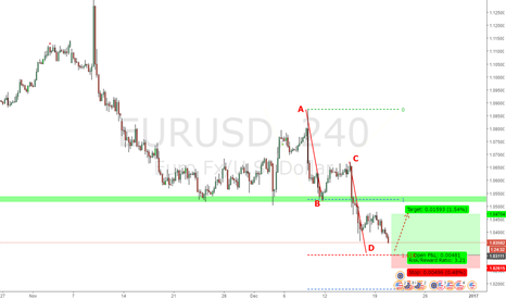 "EURUSD: Counter trend trade ""AB=CD"""
