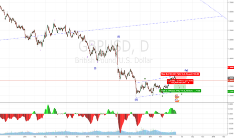 GBPUSD: Nice short opportunity for gbpusd