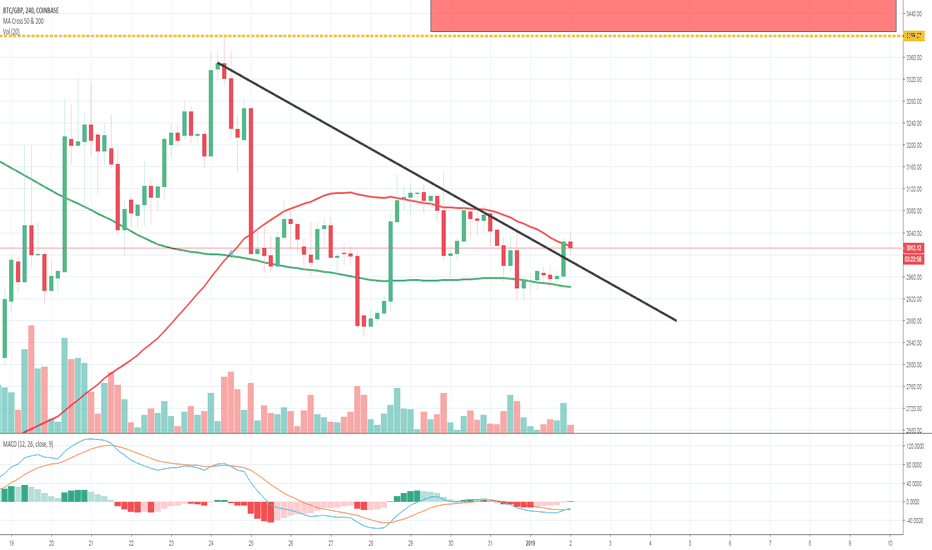 BTCGBP: BTC Looking to rally and complete IH&S