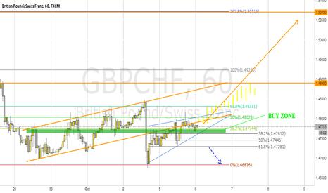 GBPCHF: GBPCHF/ Long / Buy