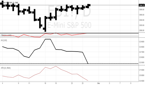 ES1!: SP500#VOLATILITY SET UP SHORT