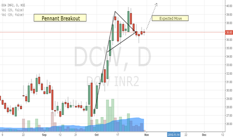 DCW: Diwali Special: DCW- Pennant Breakout-Low Risk Buy Setup