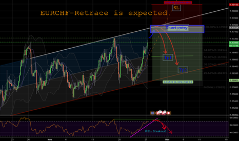 EURCHF: EURCHF- Retrace is in Play (expected)