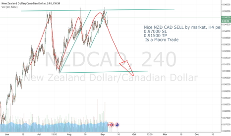 NZDCAD: Excellent NZD CAD SELL idea