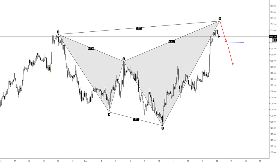 EURJPY: EURJPY Bearish Shark and Potential Short Opportunity