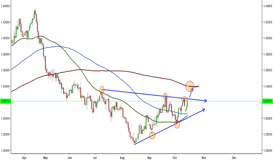 GBPUSD: GBPUSD giving a try to break the triangle?