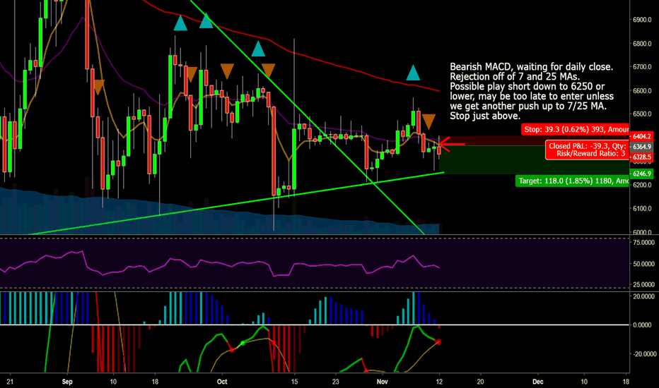 XBTUSD: Bitcoin to Retest 6250 or Lower?