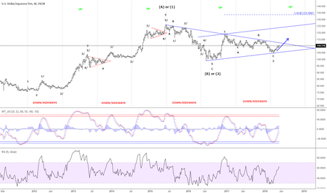 USDJPY: USD/JPY - In an up-cycle into mid-January 2019