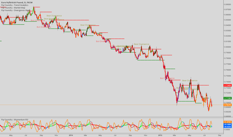 EURGBP: Bearish momentum coil for EURGBP