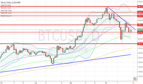 BTCUSD: Bitcoin/Dollaro: nuovo allungo sul pattern rialzista?
