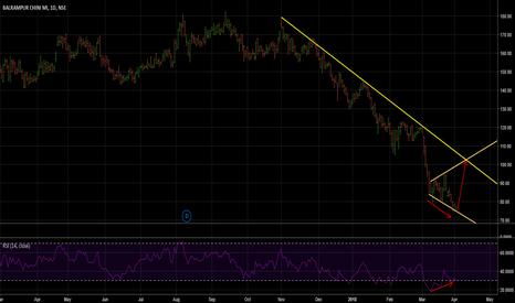 BALRAMCHIN: Broadening Bottom/Divergence Potential Trend Reversal Stock