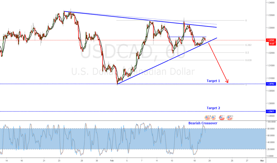 USDCAD: USDCAD Triangle Possible Short Trade Pending Breakout