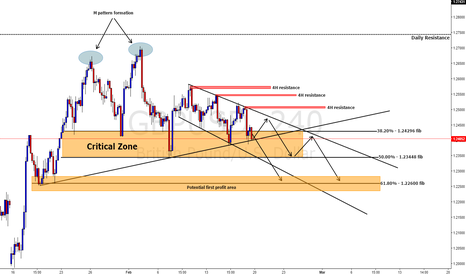 GBPUSD: GBPUSD droppin' more