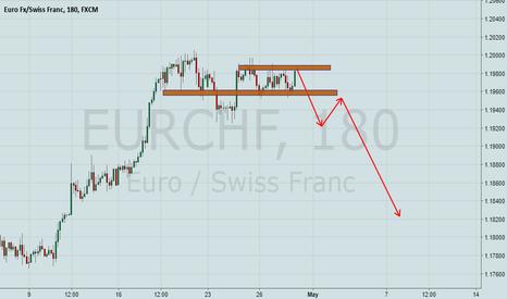 EURCHF: EurChf ready to go down!