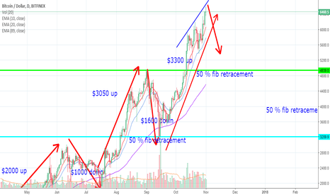 BTCUSD: btcusd may retract in coming days . CHECK BELOW