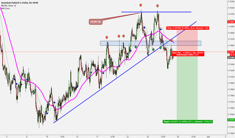 AUDUSD: Revised Aussie Short Analysis