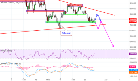BTCUSD: Bitcoin is still in downtrend