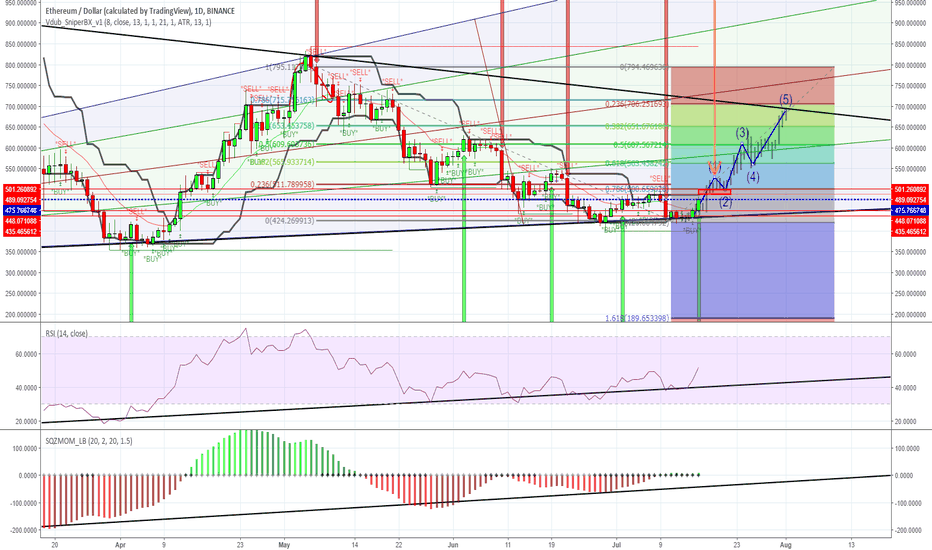 ETHUSD: ETH wants to get rid of the bears.