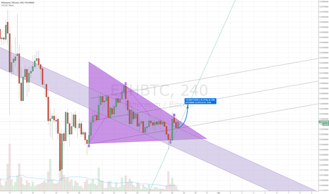 ETHBTC: ETH goin to 0.0278 in 20h