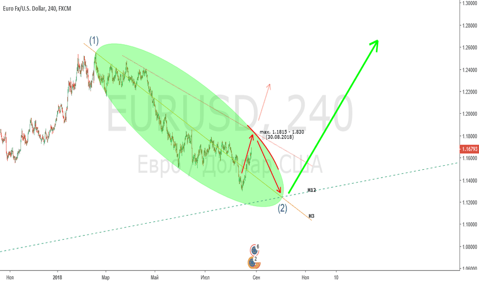 EURUSD: ПЛАН по EUR/USD, H4. Ожидаем двойное дно