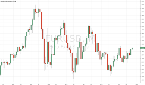 EURUSD: CLOSING LONG TRADE NOW @ 1.3595  +215 pips profit