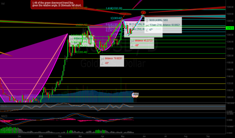 XAUUSD: Gold: Sequential Cup and Handle Patterns.