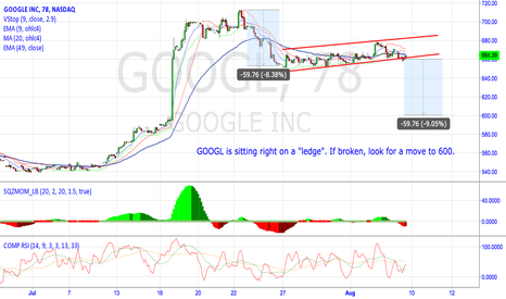 "GOOGL: GOOGL sitting on an important ""ledge""."