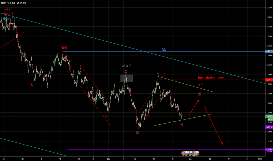 EURUSD: Euro looks to be moving in a Triangle (Elliott Wave Analysis)