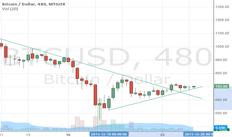 BTCUSD: BTC trend change - going long