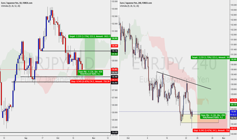 EURJPY: EURJPY - DAILY H4 - BUY SETUP SWING TRADE