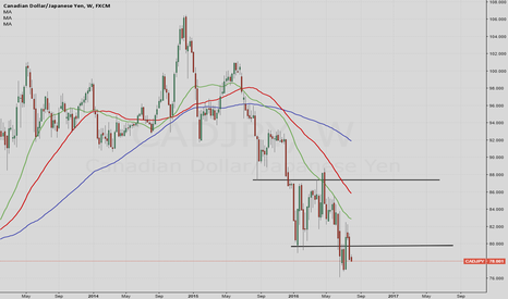 CADJPY: CADJPY Range break with a trend