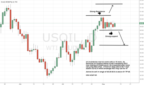 USOIL: oil inventories near to come Be Alert. expected drop after jump