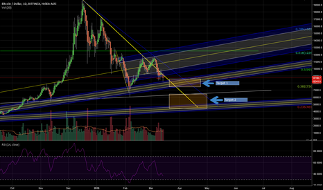 BTCUSD: BTC on downward slope for now...