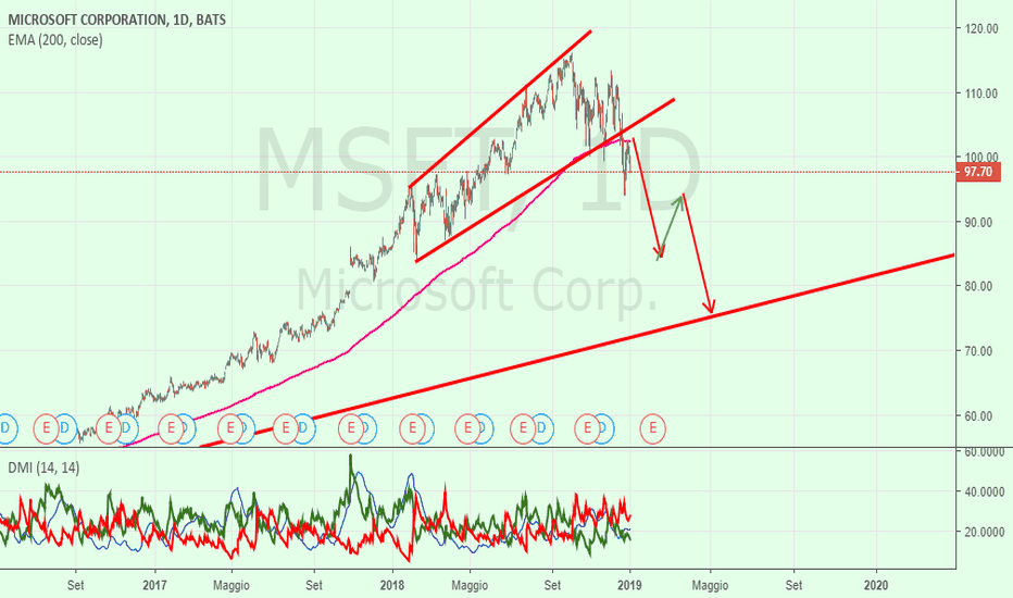 MSFT: Benchmark= Microsoft non è un buon segnale ...