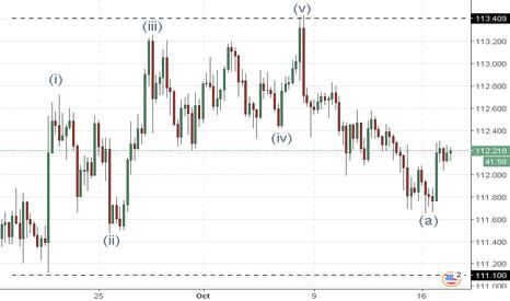 USDJPY: USD/JPY: análisis de ondas