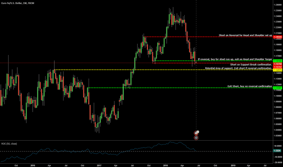 EURUSD: Weekly EURUSD Short set up