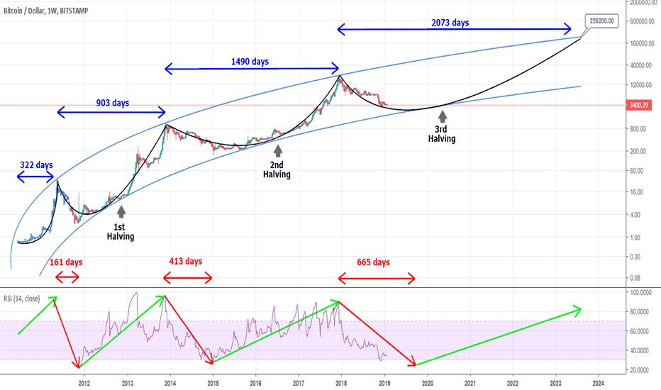 Bitcoin Mining Flow Chart - Kriptonesia