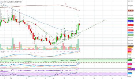 iop btc tradingview cc btc