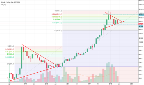 BTCUSD: Bitcoin Monthly chart, fib support, trading range for 2018 bear