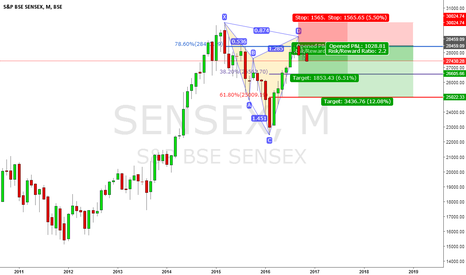 SENSEX: Sensex Monthly Cypher..
