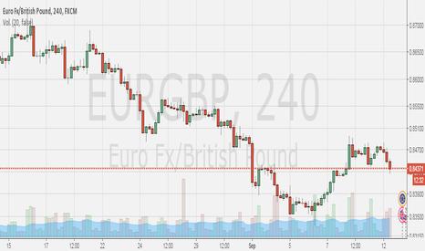 EURGBP: Comprar EURGBP